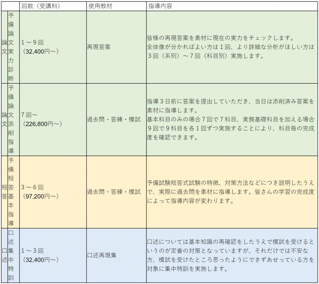 伊藤塾 マンツーマン指導料金
