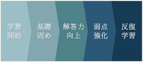 フォーサイトの中小企業診断士講座のカリキュラム
