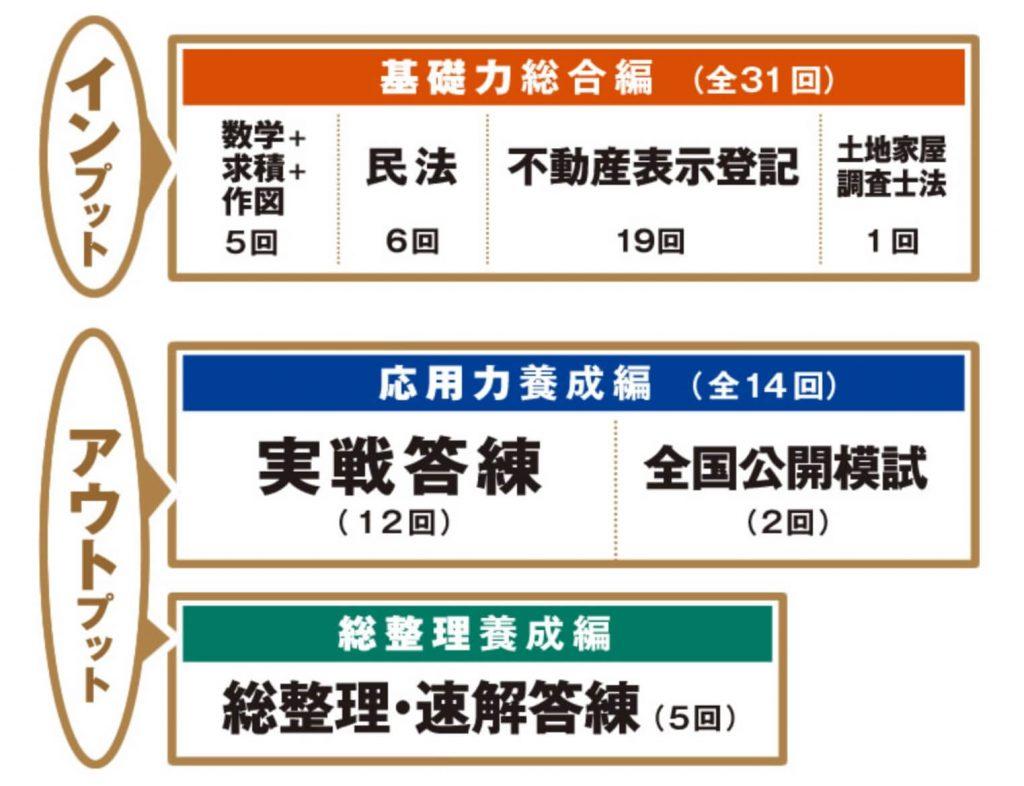 東京法経学院の土地家屋調査士カリキュラム